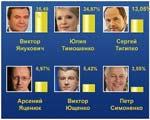 Результаты выборов Президента: ЦИК