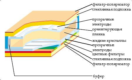 В упрощенном виде матрица жидкокристаллического дисплея состоит из следующих частей:
